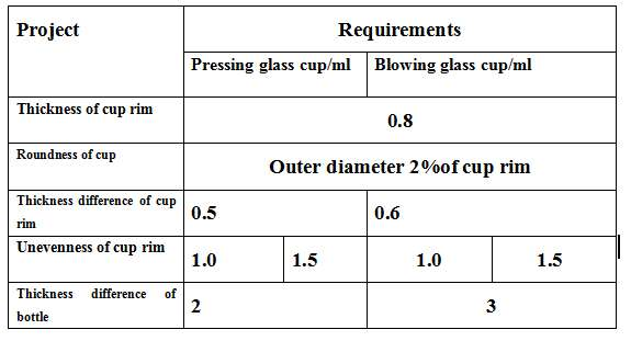 What standards should a good glass meet?cid=3