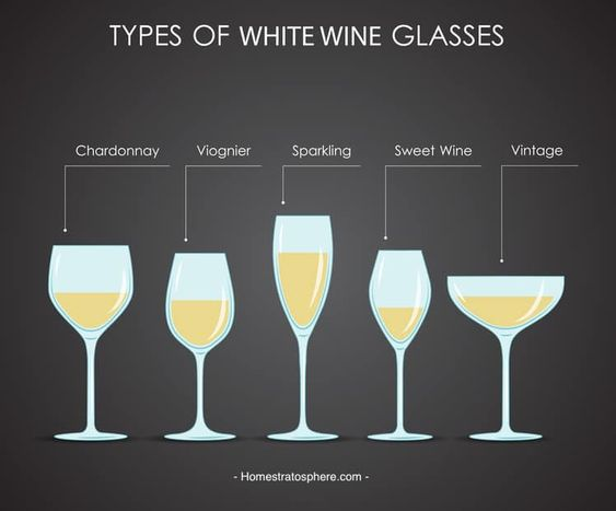 What are the sizes and classifications of goblet?